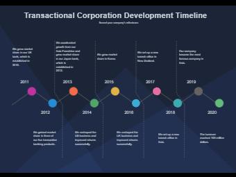 Transcational Corporation Development Timeline