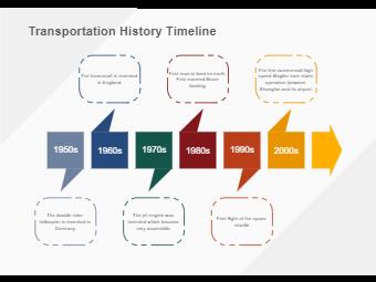 Transporation History Timeline