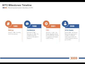 WTO Milestones Timeline