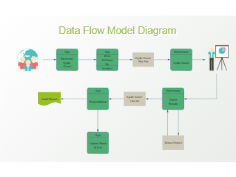 Cycle Count Data Flow Diagram