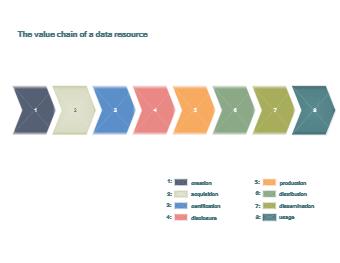 Data Resource Value Chain