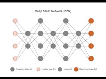 Deep Belief Network