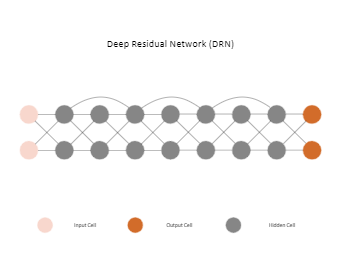 Deep Residual Network