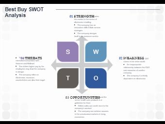 Best Buy SWOT Analysis