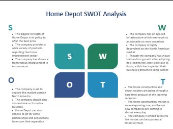 Home Depot SWOT Analysis