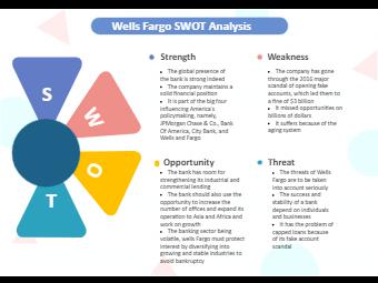 Wells Fargo SWOT Analysis