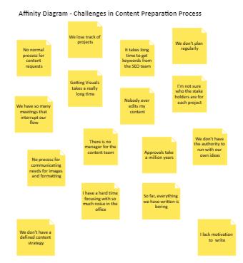 Content Preparation Process
