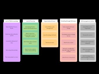 Process Improvement Affinity Diagram