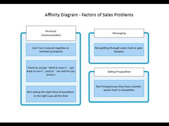 Sales Problems Affinity Diagram