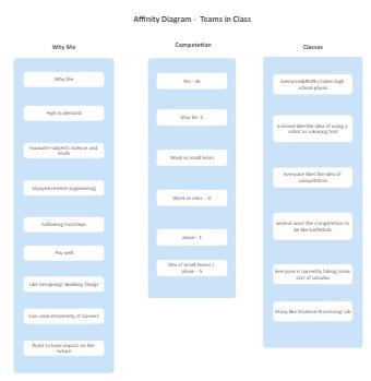 Class Affinity Diagram
