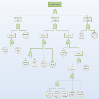 Employee Turnover Fault Tree
