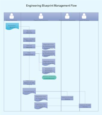 Engineering Blueprint Management Flowchart