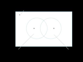 Probability Venn Diagram