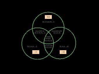 Venn Diagram Math