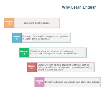 English Learning Skills Presentation