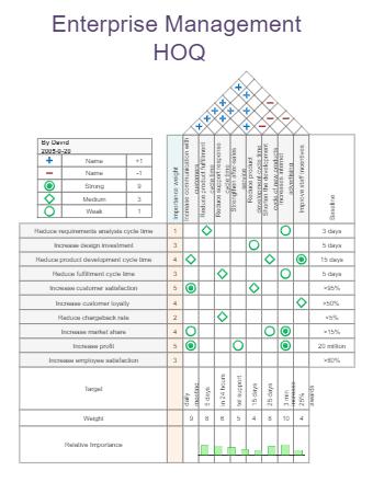 Enterprise Management HOQ