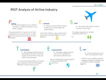Airline Industry PESTEL Analysis