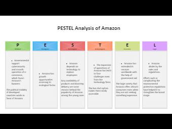 Amazon PESTEL Analysis