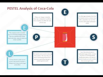 Coca Cola PESTEL Analysis
