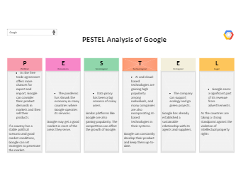 Google PESTEL Analysis