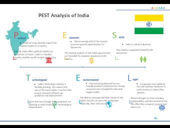 PESTEL Analysis of India