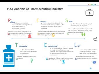 PESTEL Analysis of Pharmaceutical Industry