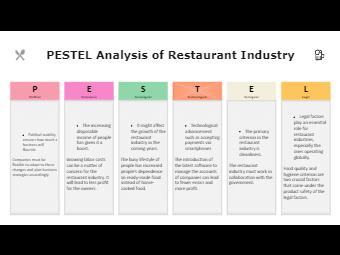 PESTEL Analysis of Restaurant Industry