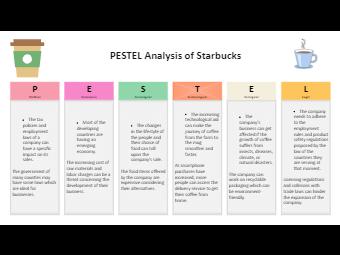 Starbucks PESTEL Analysis