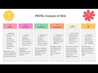 Wiki PESTEL Analysis