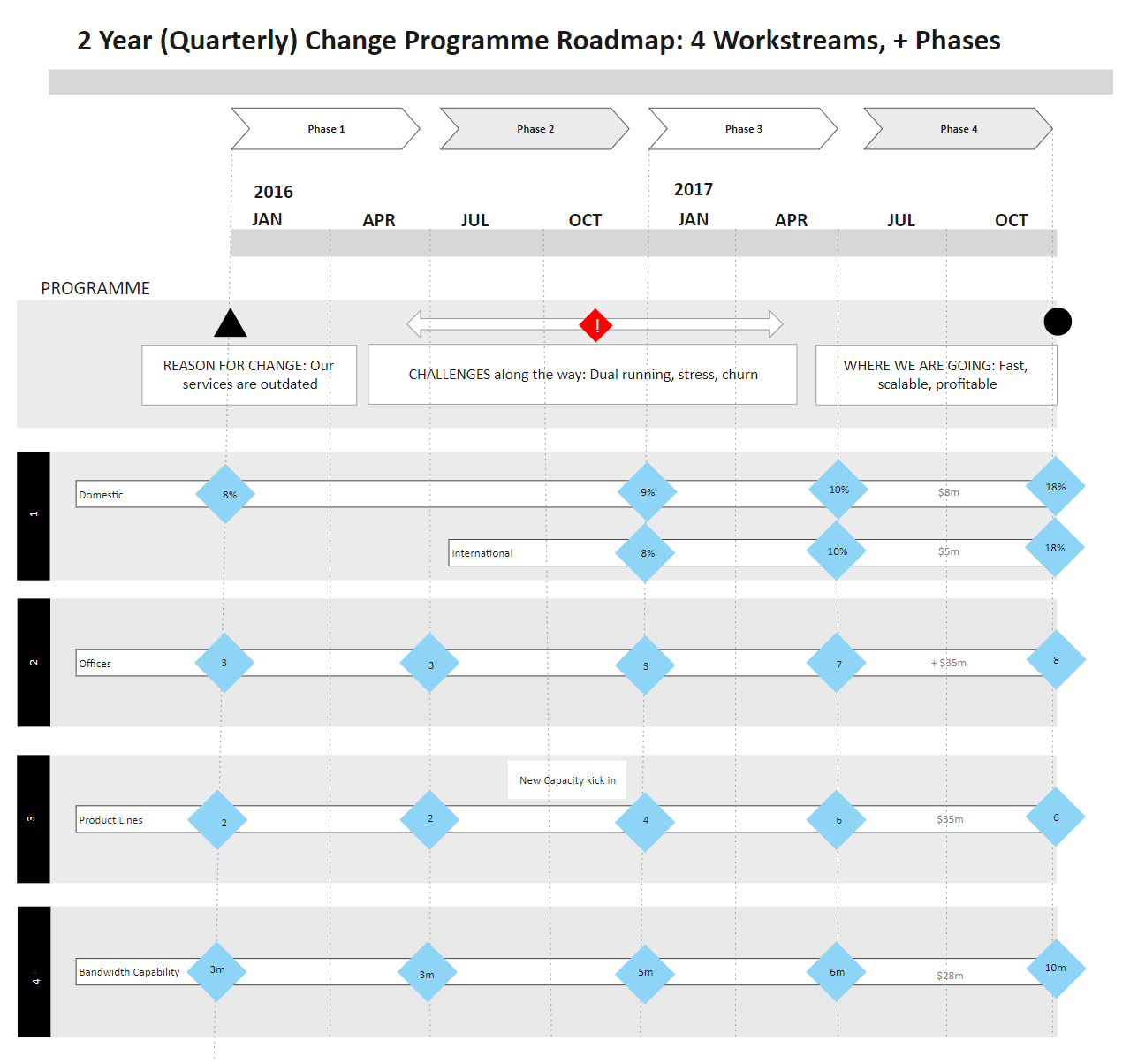 Change Programme Roadmap