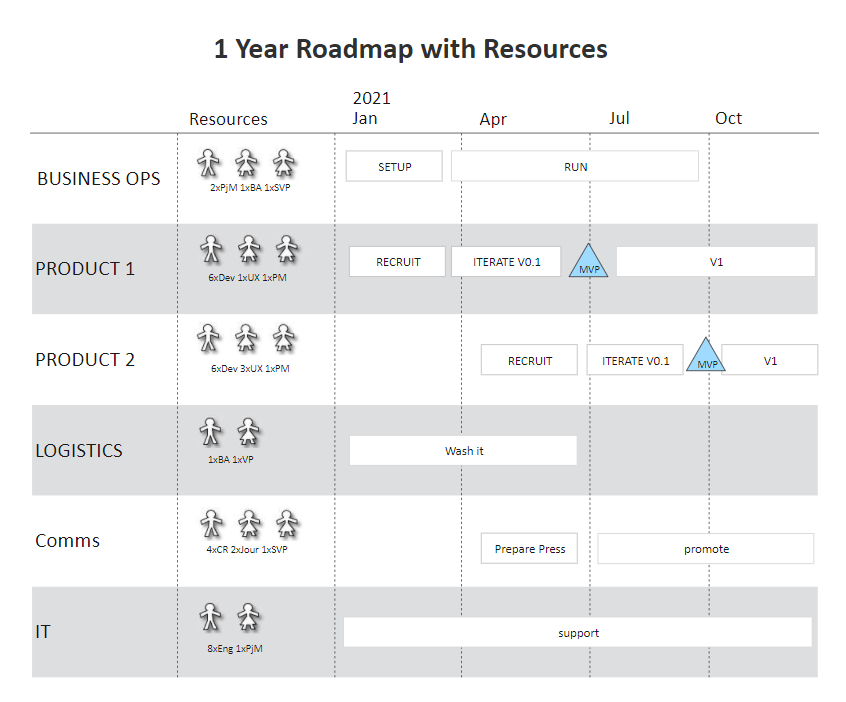 Resources Roadmap