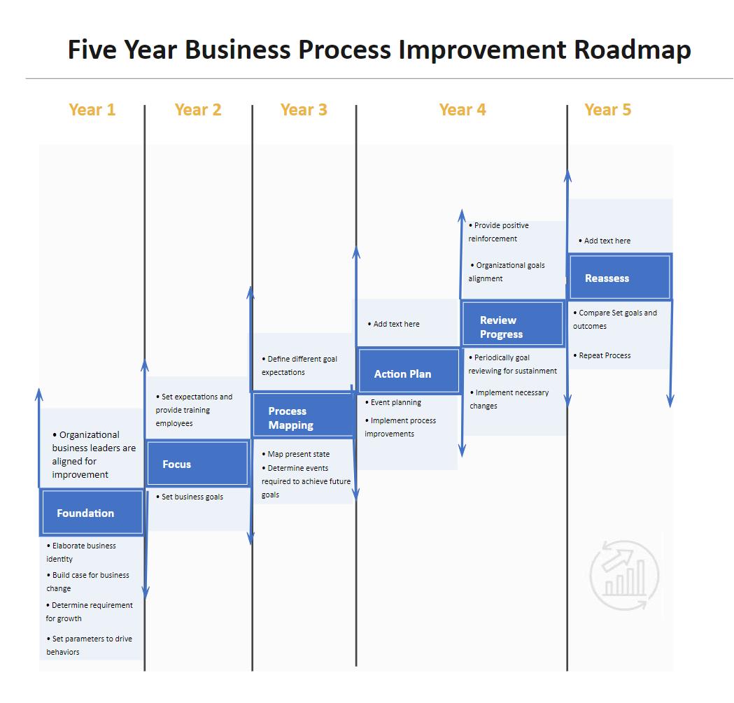 Business Process Improvement Roadmap