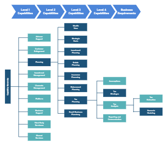 Capability Hierarchy Map