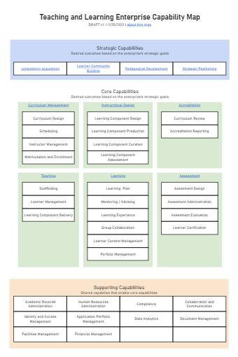 Enterprise Capability Map