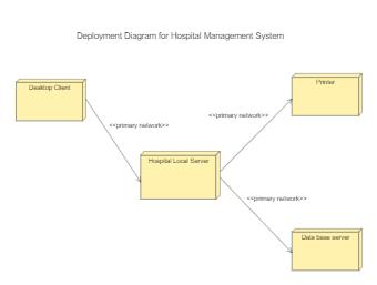 Deployment Diagram for Hospital System
