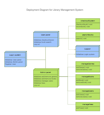 Deployment for Library Management
