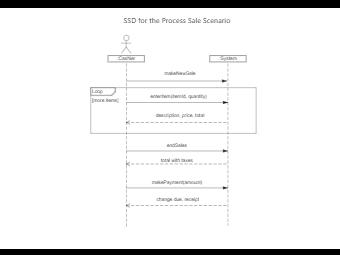 SSD for the Process Sale Scenario