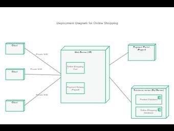 UML Deployment Diagram for Online Shopping