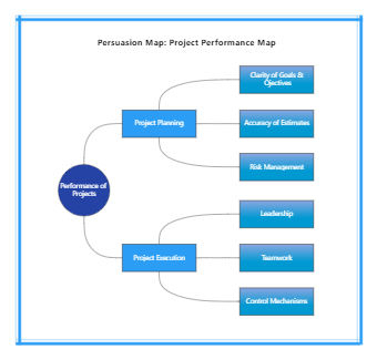 Persuasion Map: Project Performance Map