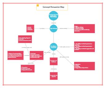 Concept Persuasion Map