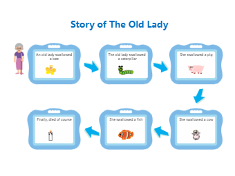 Story Squence Graphic Organizer