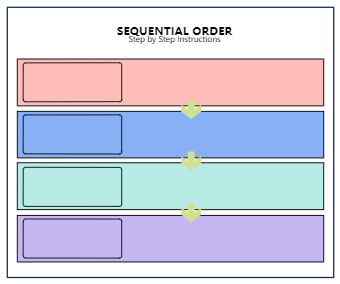 Sequencial Order Chart