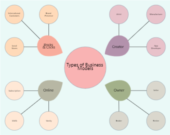 Simple Business Spider Diagram