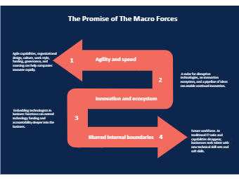 The Promise of The Macro Forces
