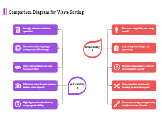 Comparison Diagram for Waste Sorting