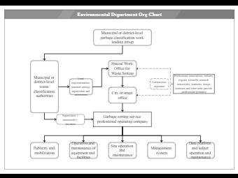 Environmental Department Org Chart
