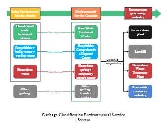 Environmental Service System