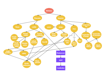 Mechanics Concept Map