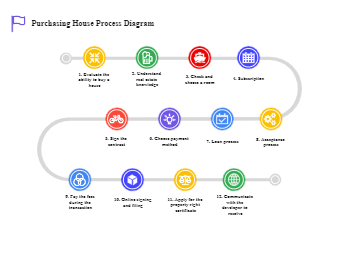 Purchasing House Process Diagram
