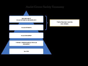 Anciet Greece Society Taxonomy